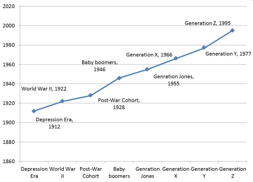 Generation timeline.png